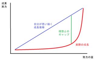 成長曲線.png